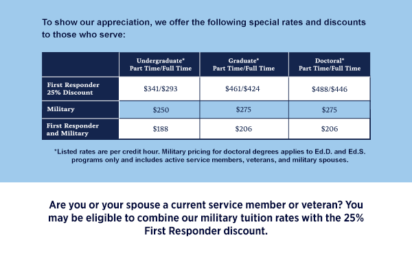 If you're also a first responder, you can also combine our military tuition rates with our 25% First Responder discount.